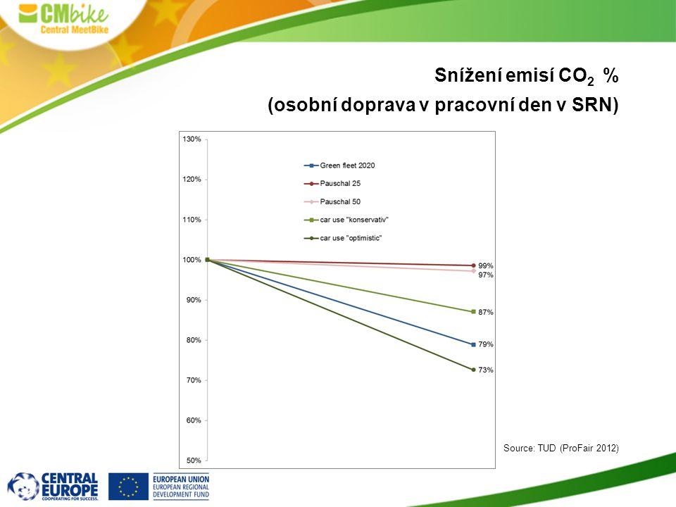 Snížení emisí CO 2 % (osobní doprava v pracovní den v SRN) Source: TUD (ProFair 2012)