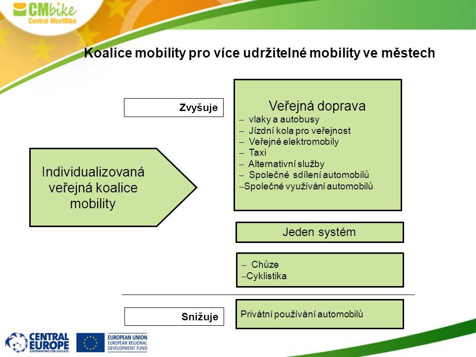 Koalice mobility pro více udržitelné mobility ve městech Individualizovaná veřejná koalice mobility Veřejná doprava  vlaky a autobusy  Jízdní kola p