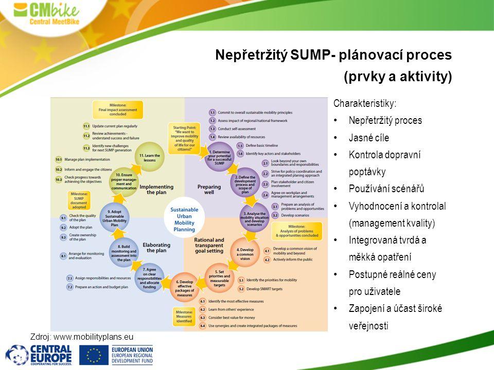 Nepřetržitý SUMP- plánovací proces (prvky a aktivity) Zdroj: www.mobilityplans.eu Charakteristiky: Nepřetržitý proces Jasné cíle Kontrola dopravní poptávky Používání scénářů Vyhodnocení a kontrolal (management kvality) Integrovaná tvrdá a měkká opatření Postupné reálné ceny pro uživatele Zapojení a účast široké veřejnosti