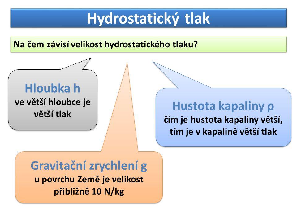 Hydrostatický tlak Na čem závisí velikost hydrostatického tlaku? Hloubka h ve větší hloubce je větší tlak Hloubka h ve větší hloubce je větší tlak Hus