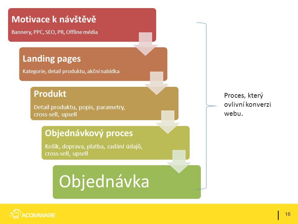 16 | Motivace k návštěvě Bannery, PPC, SEO, PR, Offline média Landing pages Kategorie, detail produktu, akční nabídka Produkt Detail produktu, popis,