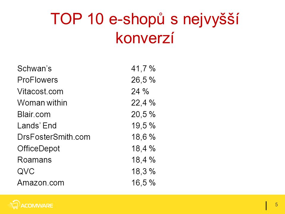 TOP 10 e-shopů s nejvyšší konverzí Schwan's41,7 % ProFlowers26,5 % Vitacost.com24 % Woman within 22,4 % Blair.com20,5 % Lands' End19,5 % DrsFosterSmith.com18,6 % OfficeDepot18,4 % Roamans18,4 % QVC18,3 % Amazon.com16,5 % 5 |