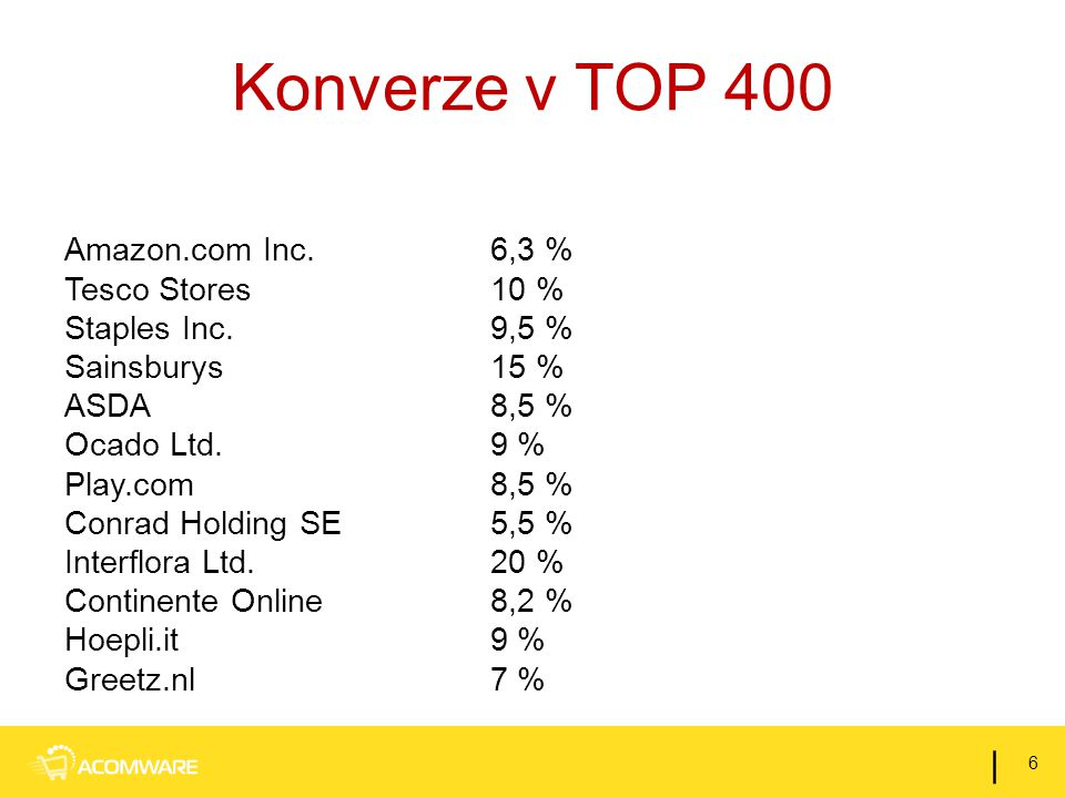 Konverze v TOP 400 Amazon.com Inc.6,3 % Tesco Stores10 % Staples Inc.9,5 % Sainsburys15 % ASDA8,5 % Ocado Ltd.9 % Play.com8,5 % Conrad Holding SE5,5 % Interflora Ltd.20 % Continente Online8,2 % Hoepli.it9 % Greetz.nl7 % 6 |