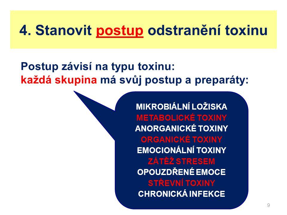 Nedostatek důležitých látek Nejde vlastně o toxiny v pravém smyslu slova, ale je třeba tyto pojmy testovat.
