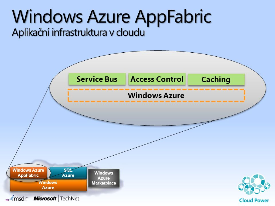Windows Azure AppFabric Aplikační infrastruktura v cloudu Windows Azure Windows Azure SQL Azure SQL Azure Windows Azure Marketplace Windows Azure Marketplace Windows Azure AppFabric Windows Azure AppFabric Service Bus Access Control Caching