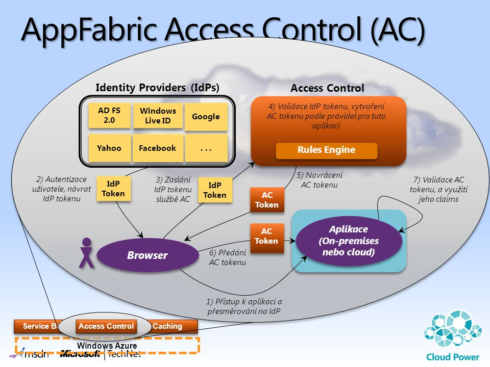 Windows Azure Caching AppFabric Access Control (AC) Service Bus Access Control Aplikace (On-premises nebo cloud) Identity Providers (IdPs) AD FS 2.0 Windows Live ID Google Facebook Yahoo...