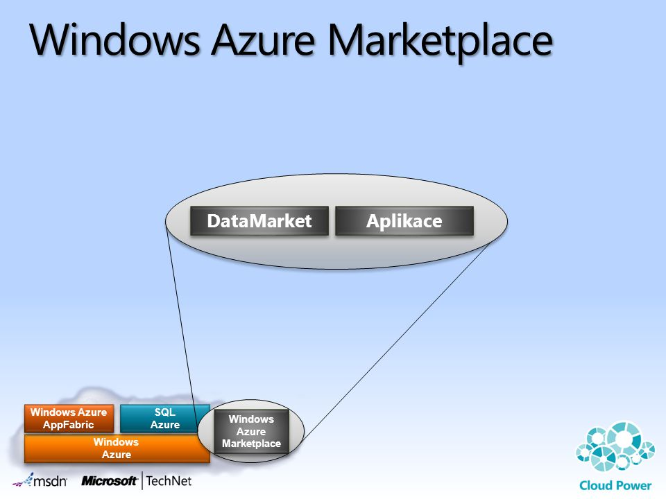 Windows Azure Windows Azure SQL Azure SQL Azure Windows Azure AppFabric Windows Azure AppFabric Windows Azure Marketplace Windows Azure Marketplace Wi