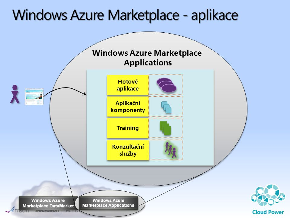 Windows Azure Marketplace DataMarket Windows Azure Marketplace Applications Windows Azure Marketplace Applications Windows Azure Marketplace - aplikace Hotové aplikace Aplikační komponenty Training