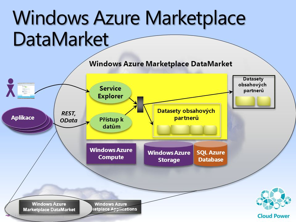 Windows Azure Marketplace Applications Windows Azure Marketplace DataMarket Windows Azure Compute Windows Azure Compute Windows Azure Marketplace Data