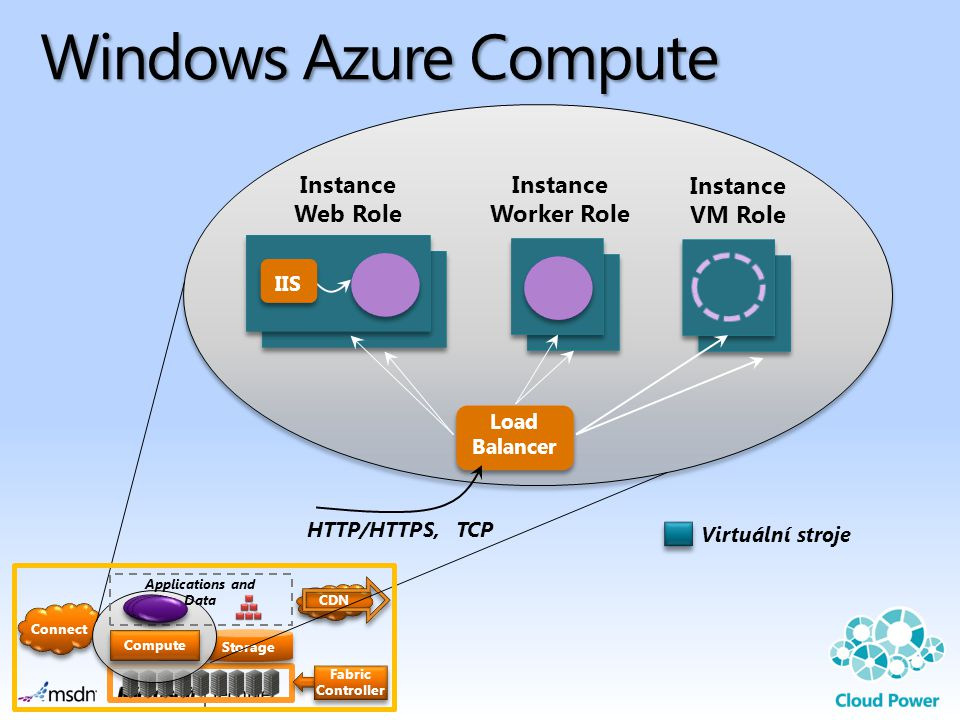 Connect Storage Windows Azure Compute Applications and Data Compute Fabric Controller IIS Instance Web Role Virtuální stroje Instance Worker Role Instance VM Role Load Balancer HTTP/HTTPS, TCP