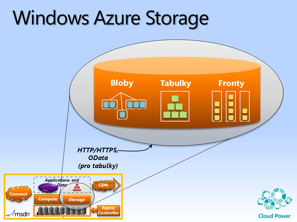 Storage Compute Windows Azure Fabric Controller Applications and Data Fabric Controller Fabric Agent Instance rolí Fabric Agent Storage CDN Connect Fabric Controller
