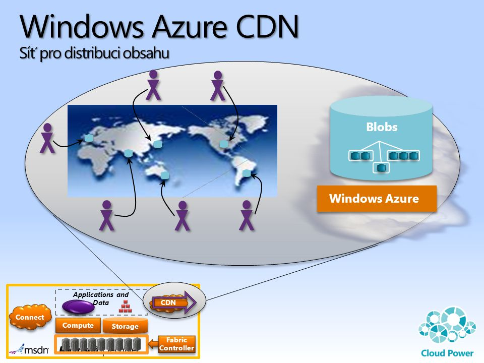 CDN Storage Applications and Data Compute Fabric Controller Connect Windows Azure CDN Síť pro distribuci obsahu Windows Azure Blobs