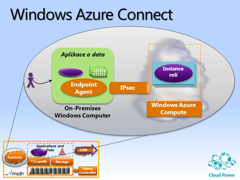 Compute Storage CDN Connect Applications and Data Fabric Controller Windows Azure Compute Instance rolí Windows Azure Connect Endpoint Agent IPsec