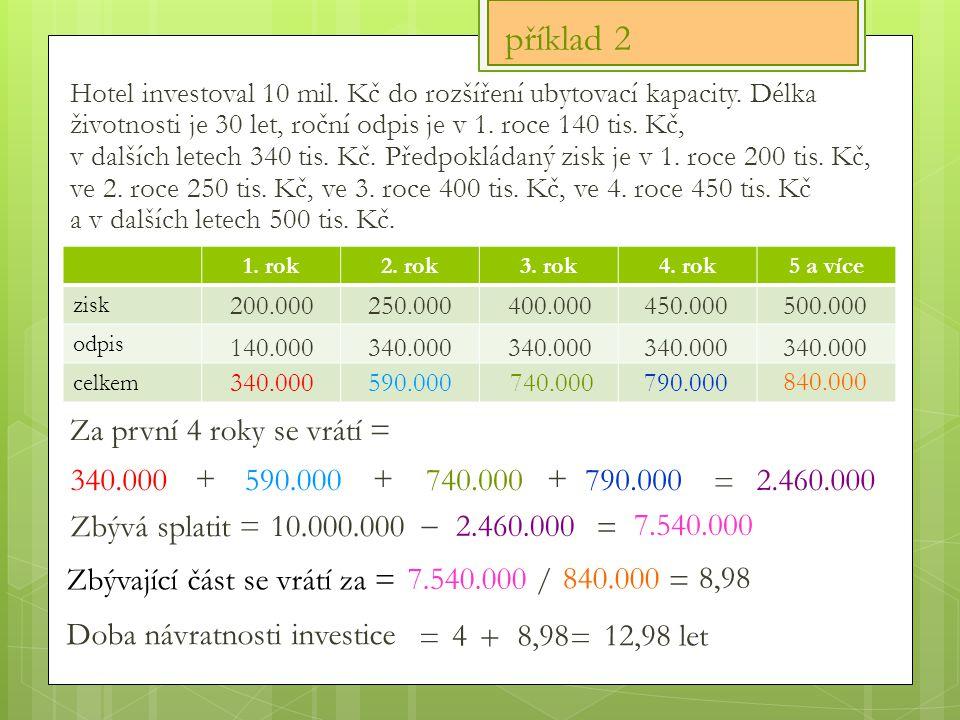 Doba návratnosti investice = 10.000.000 840.000 Hotel investoval 10 mil.