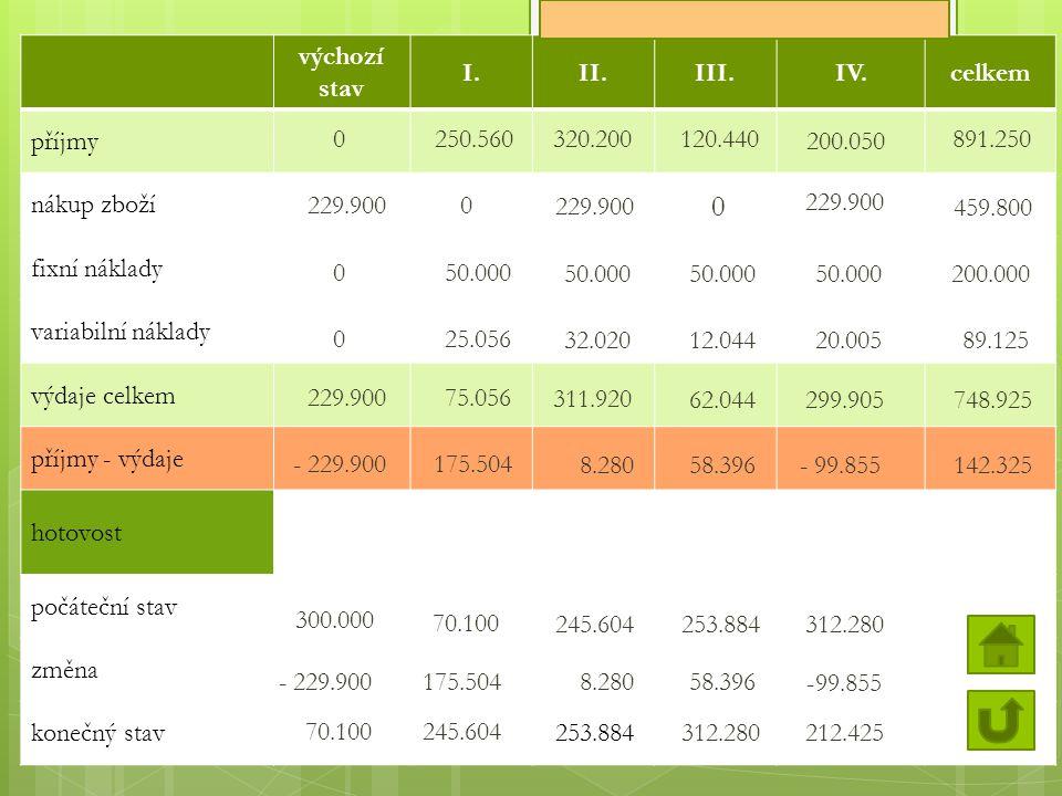 výchozí stav I.II.III.IV.celkem příjmy nákup zboží fixní náklady variabilní náklady výdaje celkem příjmy - výdaje hotovost počáteční stav změna konečný stav 229.900 0 0 - 70.100 - 229.900 300.000 0 50.000 25.056 75.056 175.504 70.100 175.504 245.604 229.900 50.000 32.020 311.920 8.280 245.604 8.280 253.884 0 50.000 12.044 62.044 58.396 253.884 58.396 312.280 229.900 50.000 20.005 299.905 - 99.855 312.280 -99.855 212.425 459.800 200.000 89.125 748.925 142.325 0250.560320.200120.440 200.050 891.250