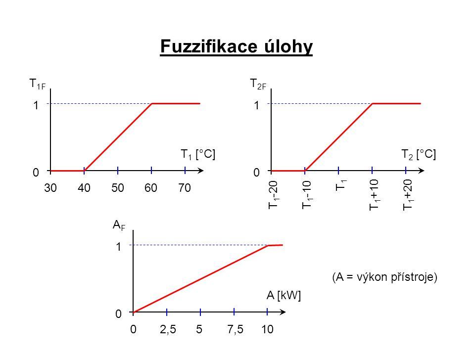 Fuzzifikace úlohy T 1 [°C] 3040506070 0 1 T 1F T 2 [°C] T1T1 T 1 +10 T 1 +20 0 1 T 2F T 1 -10T 1 -20 A [kW] 02,557,510 0 1 AFAF (A = výkon přístroje)