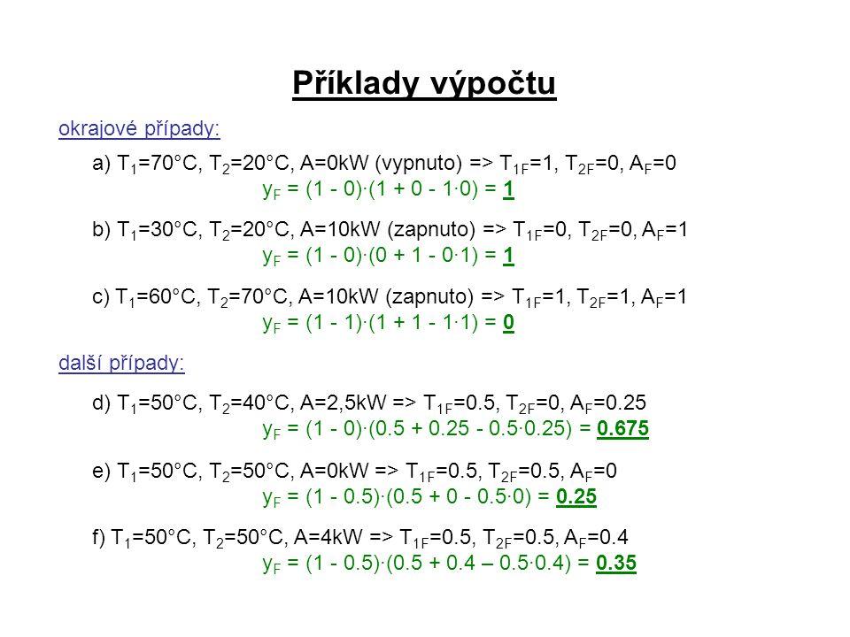 Příklady výpočtu okrajové případy: a) T 1 =70°C, T 2 =20°C, A=0kW (vypnuto) => T 1F =1, T 2F =0, A F =0 y F = (1 - 0)·(1 + 0 - 1·0) = 1 b) T 1 =30°C,
