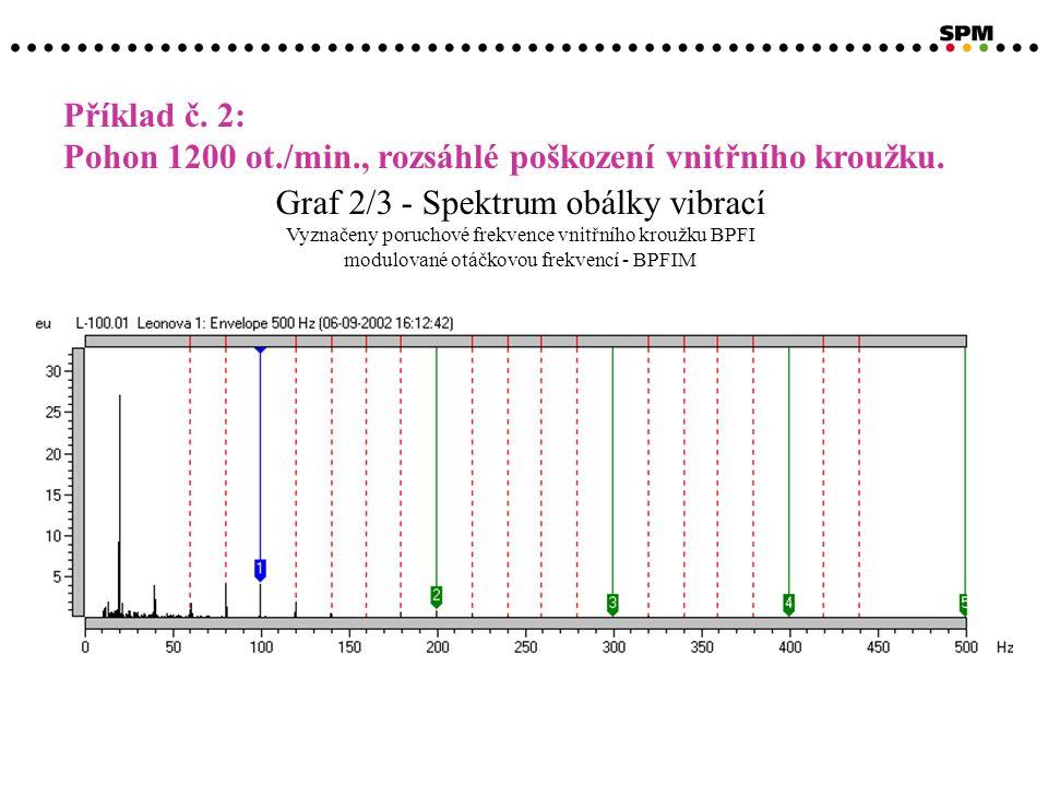 Graf 2/3 - Spektrum obálky vibrací Vyznačeny poruchové frekvence vnitřního kroužku BPFI modulované otáčkovou frekvencí - BPFIM Příklad č.