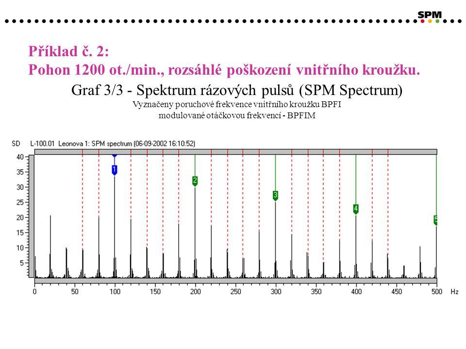 Graf 3/3 - Spektrum rázových pulsů (SPM Spectrum) Vyznačeny poruchové frekvence vnitřního kroužku BPFI modulované otáčkovou frekvencí - BPFIM Příklad č.