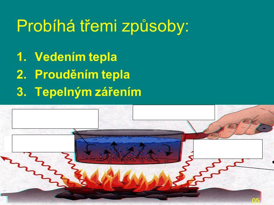 Probíhá třemi způsoby: 1.Vedením tepla 2.Prouděním tepla 3.Tepelným zářením 05 PROUDĚNÍ ZÁŘENÍ VEDENÍ ZÁŘENÍ
