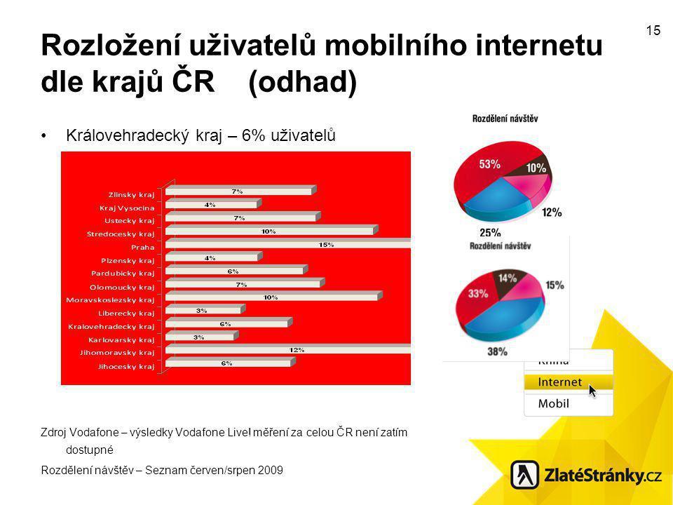 15 Rozložení uživatelů mobilního internetu dle krajů ČR (odhad) Královehradecký kraj – 6% uživatelů Zdroj Vodafone – výsledky Vodafone Live.
