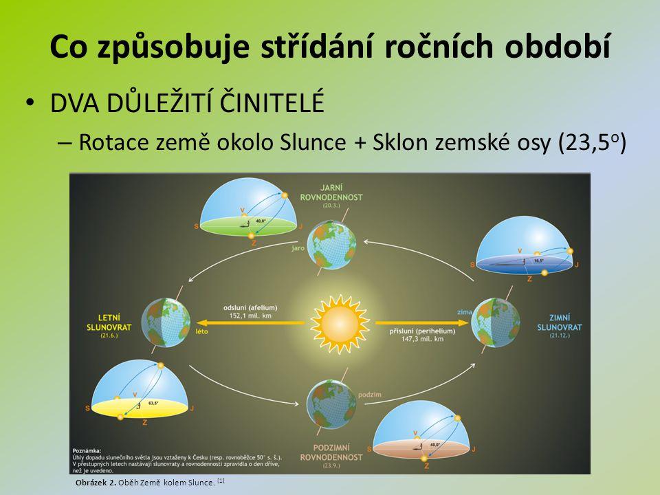 Co způsobuje střídání ročních období DVA DŮLEŽITÍ ČINITELÉ – Rotace země okolo Slunce + Sklon zemské osy (23,5 o ) Obrázek 2. Oběh Země kolem Slunce.