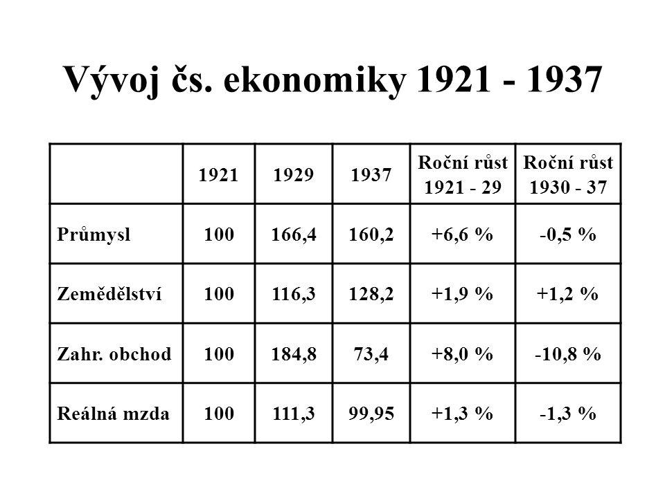 Pozemková reforma v ČSR Záboru (za náhradu) podléhaly plochy nad 150 ha zem. půdy / 250 ha veškeré půdy: 1913 pozemkových celků s více než 4 mil. hekt