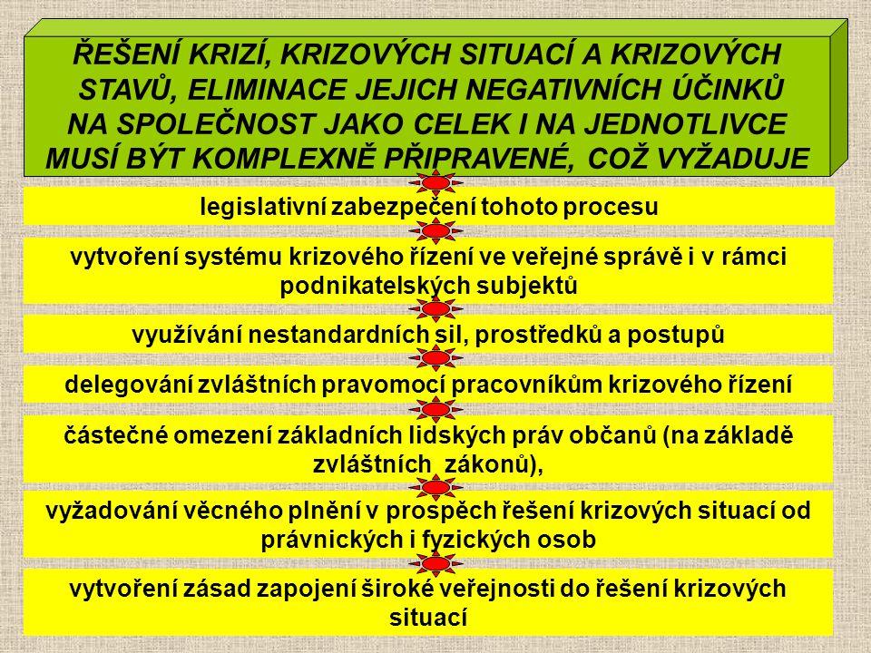 ŘEŠENÍ KRIZÍ, KRIZOVÝCH SITUACÍ A KRIZOVÝCH STAVŮ, ELIMINACE JEJICH NEGATIVNÍCH ÚČINKŮ NA SPOLEČNOST JAKO CELEK I NA JEDNOTLIVCE MUSÍ BÝT KOMPLEXNĚ PŘIPRAVENÉ, COŽ VYŽADUJE legislativní zabezpečení tohoto procesu vytvoření systému krizového řízení ve veřejné správě i v rámci podnikatelských subjektů využívání nestandardních sil, prostředků a postupů delegování zvláštních pravomocí pracovníkům krizového řízení částečné omezení základních lidských práv občanů (na základě zvláštních zákonů), vyžadování věcného plnění v prospěch řešení krizových situací od právnických i fyzických osob vytvoření zásad zapojení široké veřejnosti do řešení krizových situací