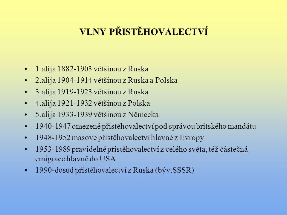VLNY PŘISTĚHOVALECTVÍ 1.alija 1882-1903 většinou z Ruska 2.alija 1904-1914 většinou z Ruska a Polska 3.alija 1919-1923 většinou z Ruska 4.alija 1921-1