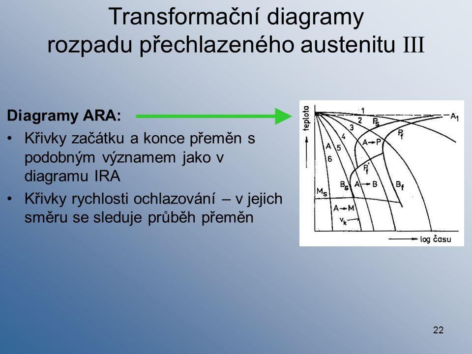22 Transformační diagramy rozpadu přechlazeného austenitu III Diagramy ARA: Křivky začátku a konce přeměn s podobným významem jako v diagramu IRA Křiv