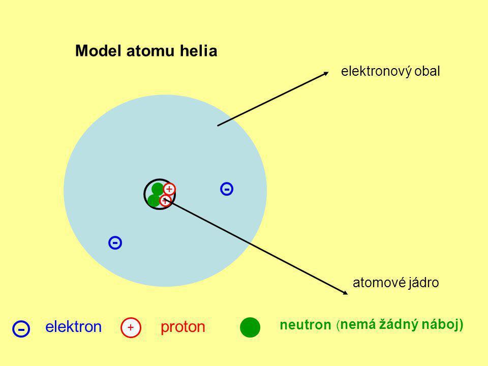 Model atomu helia + + atomové jádro elektronový obal neutron elektron + proton ( nemá žádný náboj)