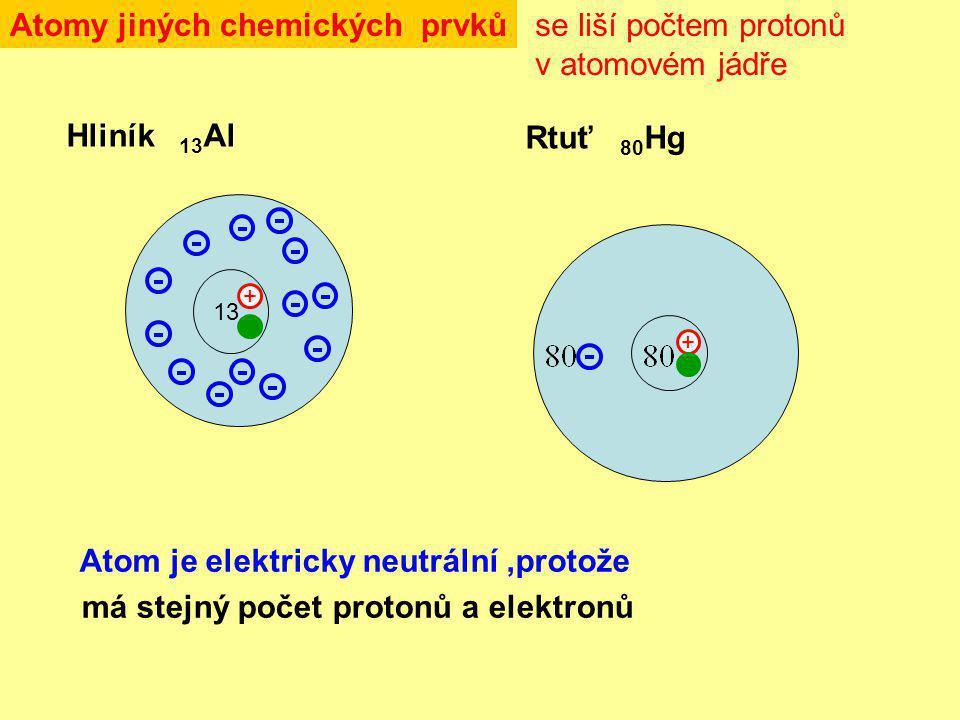 Atomy jiných chemických prvků Hliník 13 Al 13 + Rtuť 80 Hg + se liší počtem protonů v atomovém jádře Atom je elektricky neutrální,protože má stejný počet protonů a elektronů