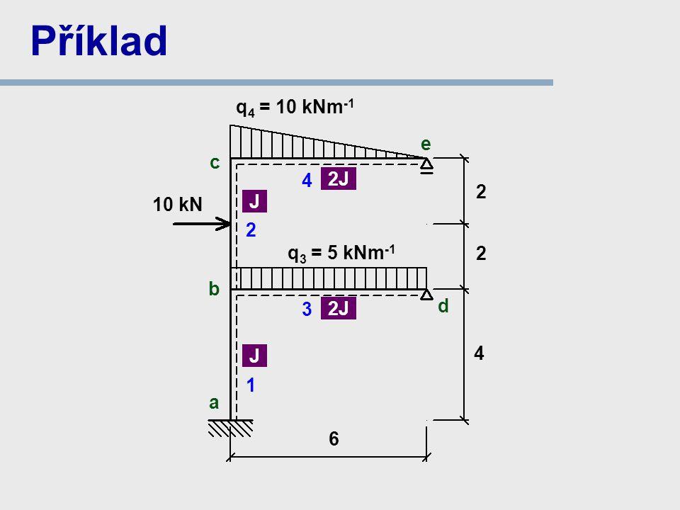 q 4 = 10 kNm -1 a b c Příklad 6 1 2 d 3 2 4 J 2J 10 kN J 2J 4 e q 3 = 5 kNm -1 2
