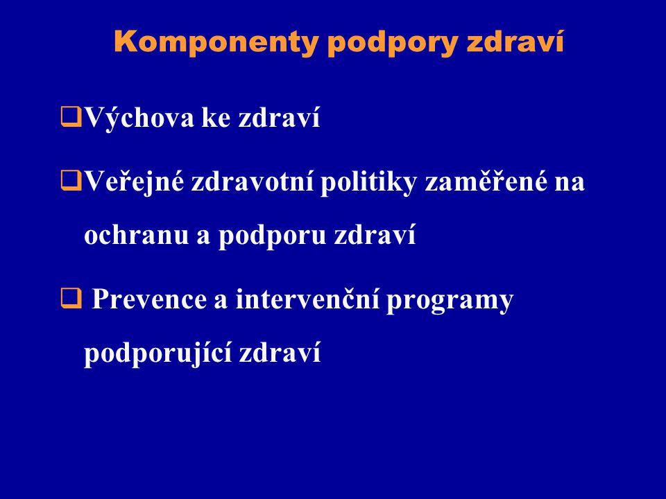 Komponenty podpory zdraví  Výchova ke zdraví  Veřejné zdravotní politiky zaměřené na ochranu a podporu zdraví  Prevence a intervenční programy podp