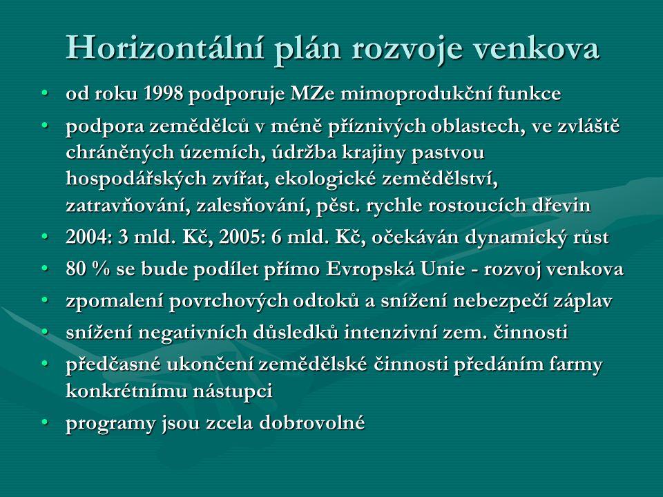 Horizontální plán rozvoje venkova od roku 1998 podporuje MZe mimoprodukční funkceod roku 1998 podporuje MZe mimoprodukční funkce podpora zemědělců v m