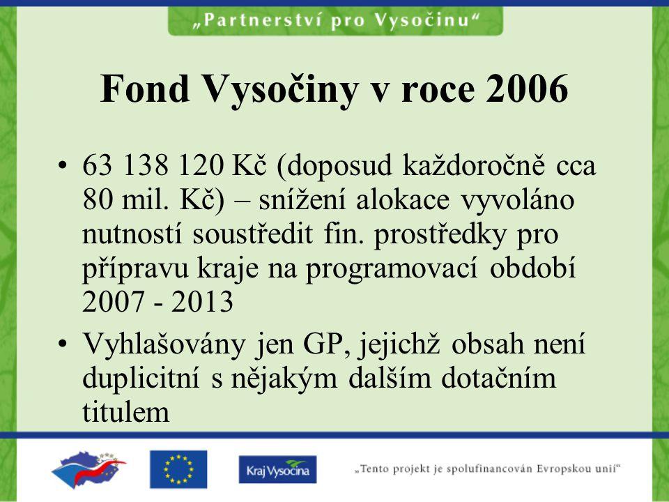 Fond Vysočiny v roce 2006 63 138 120 Kč (doposud každoročně cca 80 mil. Kč) – snížení alokace vyvoláno nutností soustředit fin. prostředky pro příprav