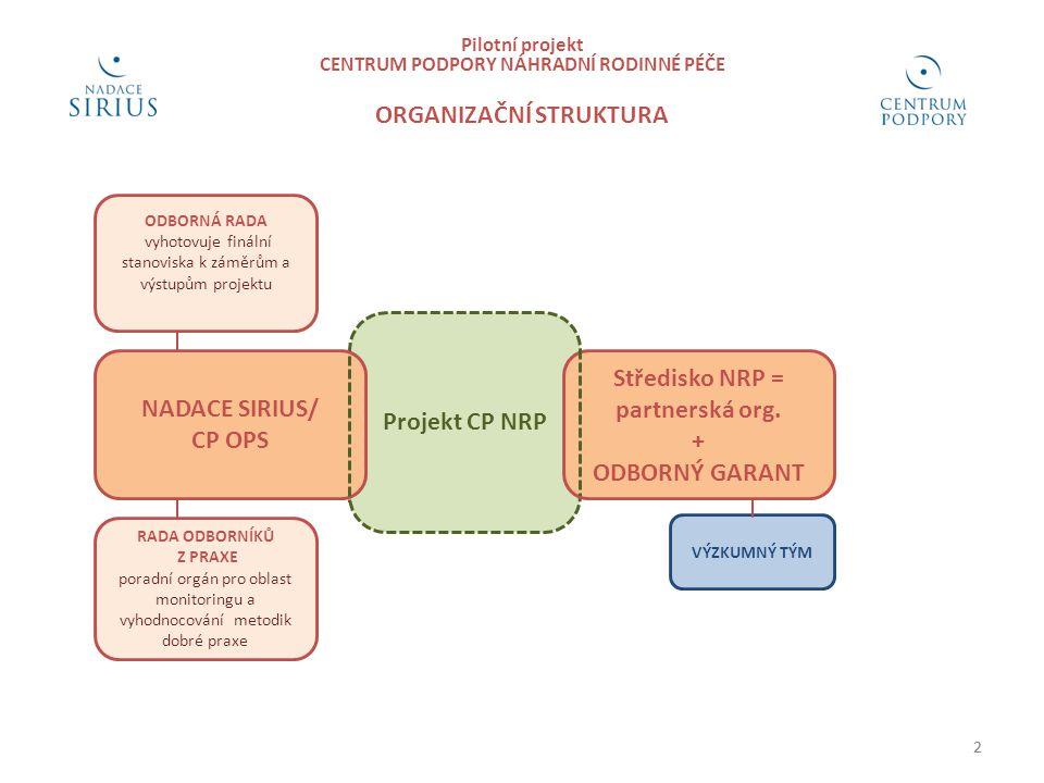 2 Pilotní projekt CENTRUM PODPORY NÁHRADNÍ RODINNÉ PÉČE ORGANIZAČNÍ STRUKTURA RADA ODBORNÍKŮ Z PRAXE poradní orgán pro oblast monitoringu a vyhodnocování metodik dobré praxe 2 ODBORNÁ RADA vyhotovuje finální stanoviska k záměrům a výstupům projektu Projekt CP NRP Středisko NRP = partnerská org.