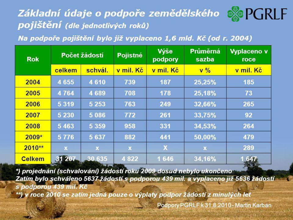 Podpory PGRLF k 31.8.2010 - Martin Karban Základní údaje o podpoře zemědělského pojištění (dle jednotlivých roků) Na podpoře pojištění bylo již vyplaceno 1,6 mld.