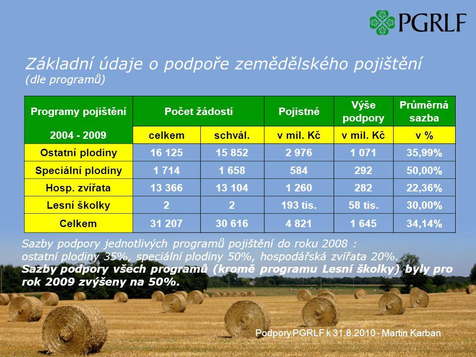 Podpory PGRLF k 31.8.2010 - Martin Karban Základní údaje o podpoře zemědělského pojištění (dle programů) Programy pojištěníPočet žádostíPojistné Výše podpory Průměrná sazba 2004 - 2009celkemschvál.v mil.