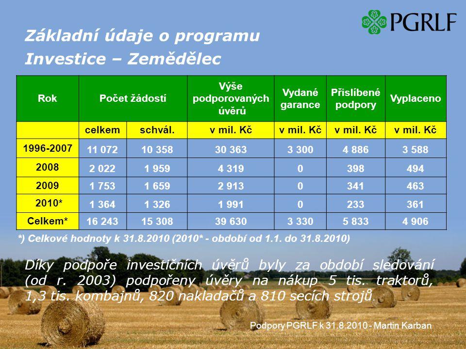 Podpory PGRLF k 31.8.2010 - Martin Karban Základní údaje o programu Investice – Zemědělec RokPočet žádostí Výše podporovaných úvěrů Vydané garance Přislíbené podpory Vyplaceno celkemschvál.v mil.