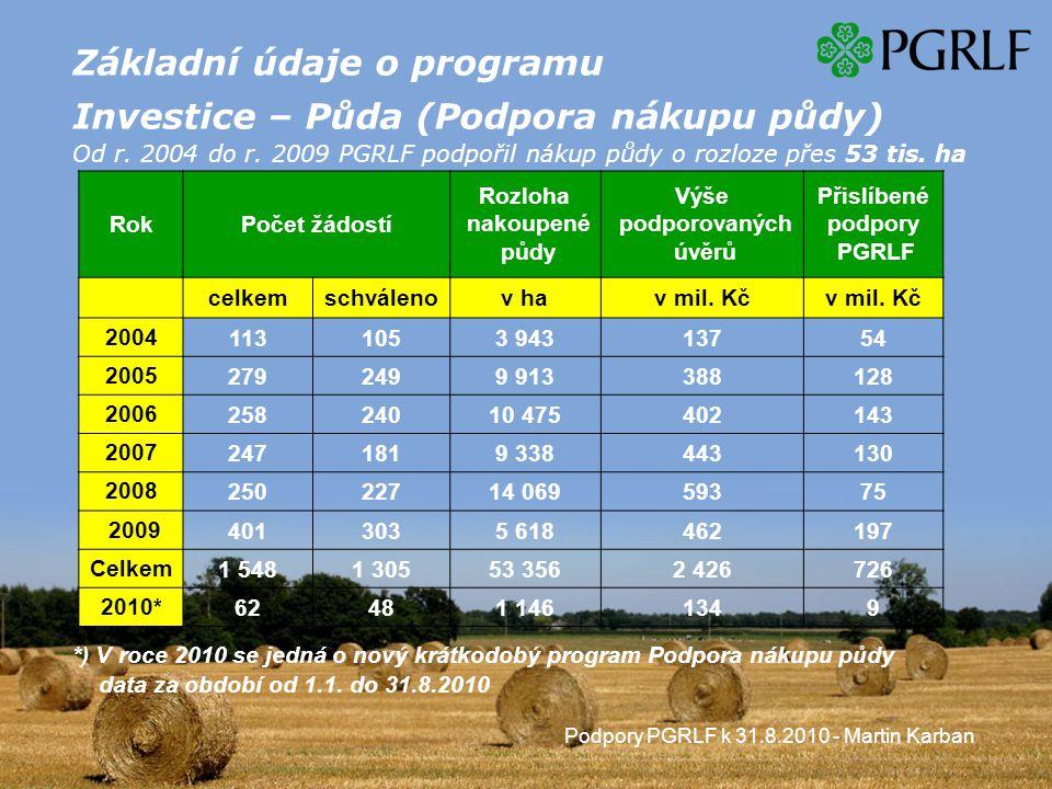 Podpory PGRLF k 31.8.2010 - Martin Karban Základní údaje o programu Investice – Půda (Podpora nákupu půdy) Od r.