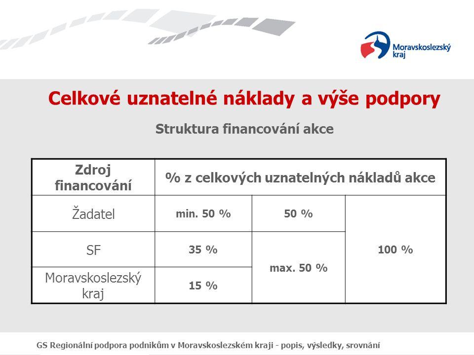 GS Regionální podpora podnikům v Moravskoslezském kraji - popis, výsledky, srovnání Celkové uznatelné náklady a výše podpory Struktura financování akce Zdroj financování % z celkových uznatelných nákladů akce Žadatel min.