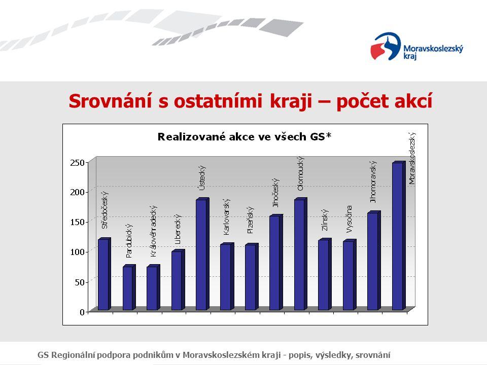 GS Regionální podpora podnikům v Moravskoslezském kraji - popis, výsledky, srovnání Srovnání s ostatními kraji – počet akcí