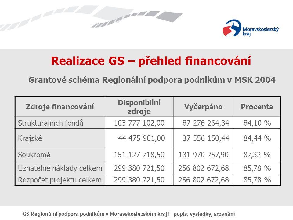 GS Regionální podpora podnikům v Moravskoslezském kraji - popis, výsledky, srovnání Realizace GS – přehled financování Grantové schéma Regionální podpora podnikům v MSK 2004 Zdroje financování Disponibilní zdroje VyčerpánoProcenta Strukturálních fondů103 777 102,00 87 276 264,3484,10 % Krajské 44 475 901,00 37 556 150,4484,44 % Soukromé151 127 718,50131 970 257,9087,32 % Uznatelné náklady celkem299 380 721,50256 802 672,6885,78 % Rozpočet projektu celkem299 380 721,50256 802 672,6885,78 %