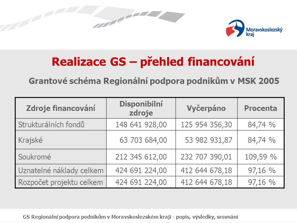GS Regionální podpora podnikům v Moravskoslezském kraji - popis, výsledky, srovnání Realizace GS – přehled financování Grantové schéma Regionální podpora podnikům v MSK 2005 Zdroje financování Disponibilní zdroje VyčerpánoProcenta Strukturálních fondů148 641 928,00125 954 356,30 84,74 % Krajské 63 703 684,00 53 982 931,87 84,74 % Soukromé212 345 612,00232 707 390,01109,59 % Uznatelné náklady celkem424 691 224,00412 644 678,18 97,16 % Rozpočet projektu celkem424 691 224,00412 644 678,18 97,16 %