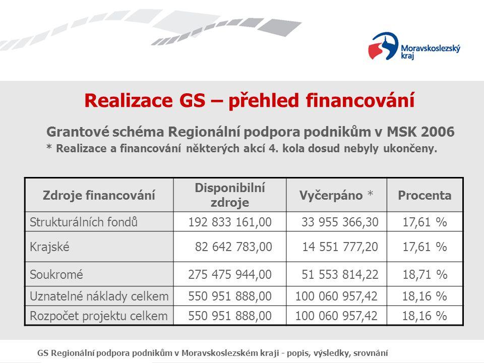 GS Regionální podpora podnikům v Moravskoslezském kraji - popis, výsledky, srovnání Realizace GS – přehled financování Grantové schéma Regionální podpora podnikům v MSK 2006 * Realizace a financování některých akcí 4.