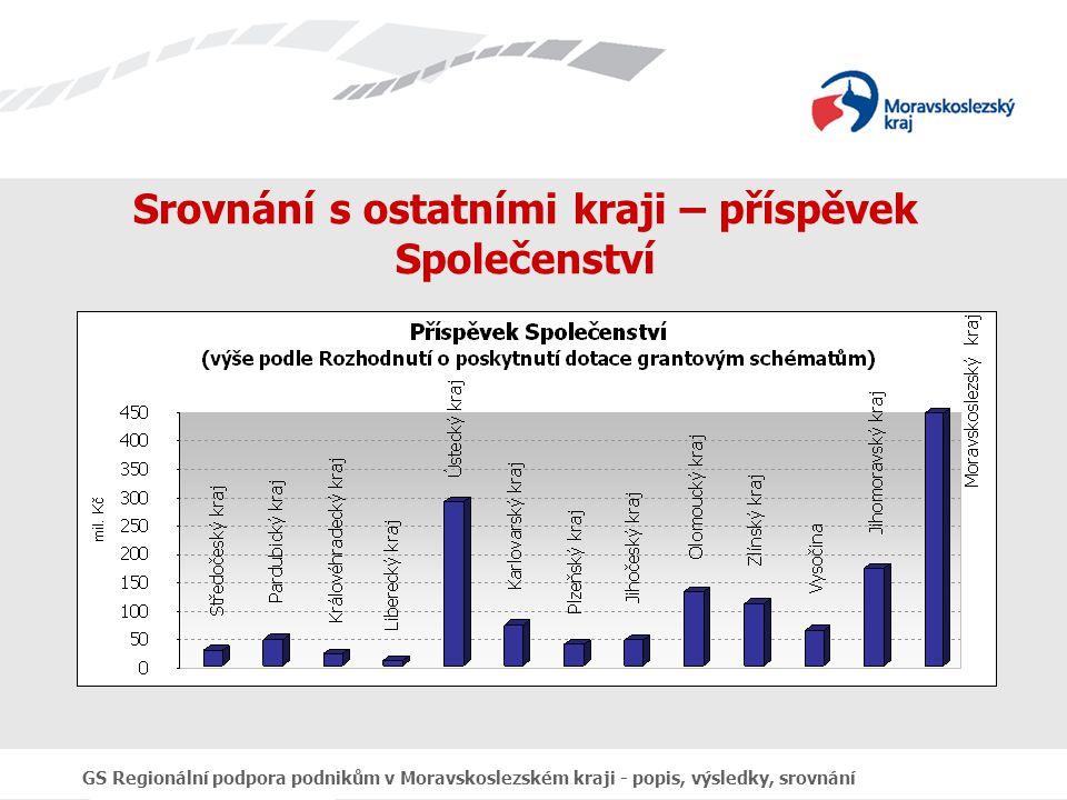 GS Regionální podpora podnikům v Moravskoslezském kraji - popis, výsledky, srovnání Srovnání s ostatními kraji – příspěvek Společenství
