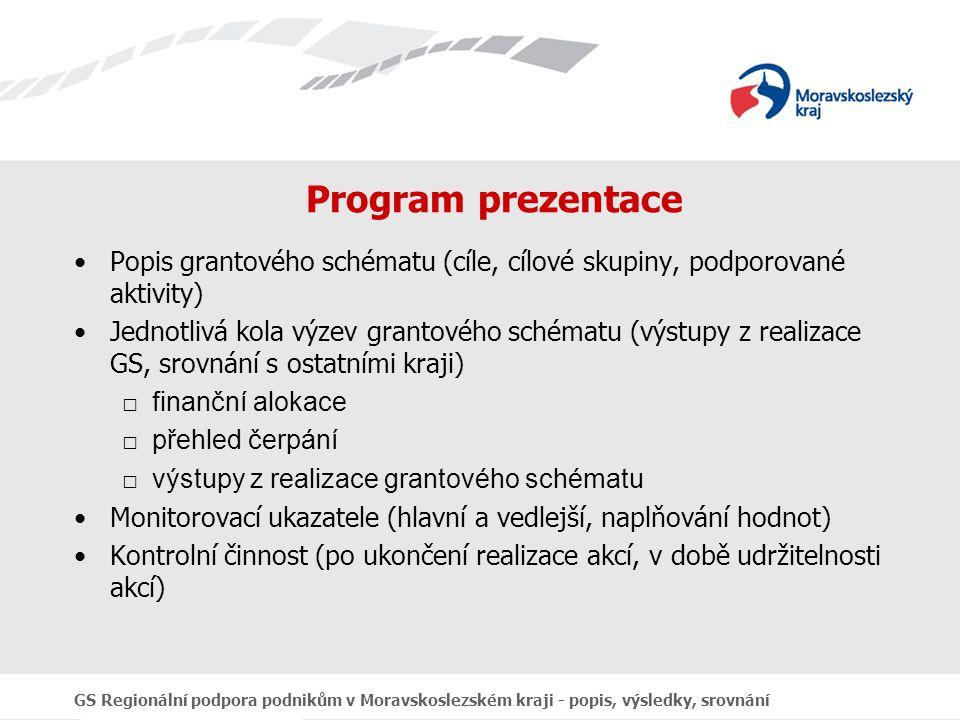 GS Regionální podpora podnikům v Moravskoslezském kraji - popis, výsledky, srovnání Program prezentace Popis grantového schématu (cíle, cílové skupiny, podporované aktivity) Jednotlivá kola výzev grantového schématu (výstupy z realizace GS, srovnání s ostatními kraji) □finanční alokace □přehled čerpání □výstupy z realizace grantového schématu Monitorovací ukazatele (hlavní a vedlejší, naplňování hodnot) Kontrolní činnost (po ukončení realizace akcí, v době udržitelnosti akcí)