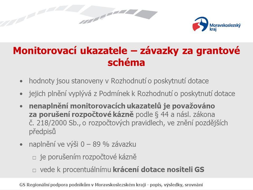 GS Regionální podpora podnikům v Moravskoslezském kraji - popis, výsledky, srovnání Monitorovací ukazatele – závazky za grantové schéma hodnoty jsou stanoveny v Rozhodnutí o poskytnutí dotace jejich plnění vyplývá z Podmínek k Rozhodnutí o poskytnutí dotace nenaplnění monitorovacích ukazatelů je považováno za porušení rozpočtové kázně podle § 44 a násl.