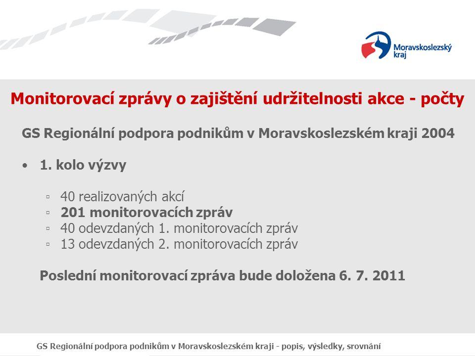 GS Regionální podpora podnikům v Moravskoslezském kraji - popis, výsledky, srovnání Monitorovací zprávy o zajištění udržitelnosti akce - počty GS Regionální podpora podnikům v Moravskoslezském kraji 2004 1.